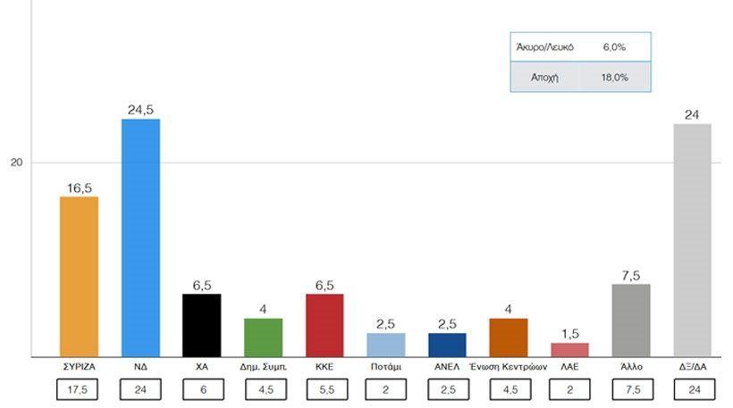 Δημοσκόπηση ΠΑΜΑΚ: Οκτώ μονάδες μπροστά η ΝΔ